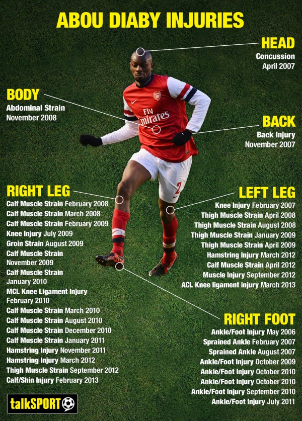 abou-diaby-injury-infographic-600x837