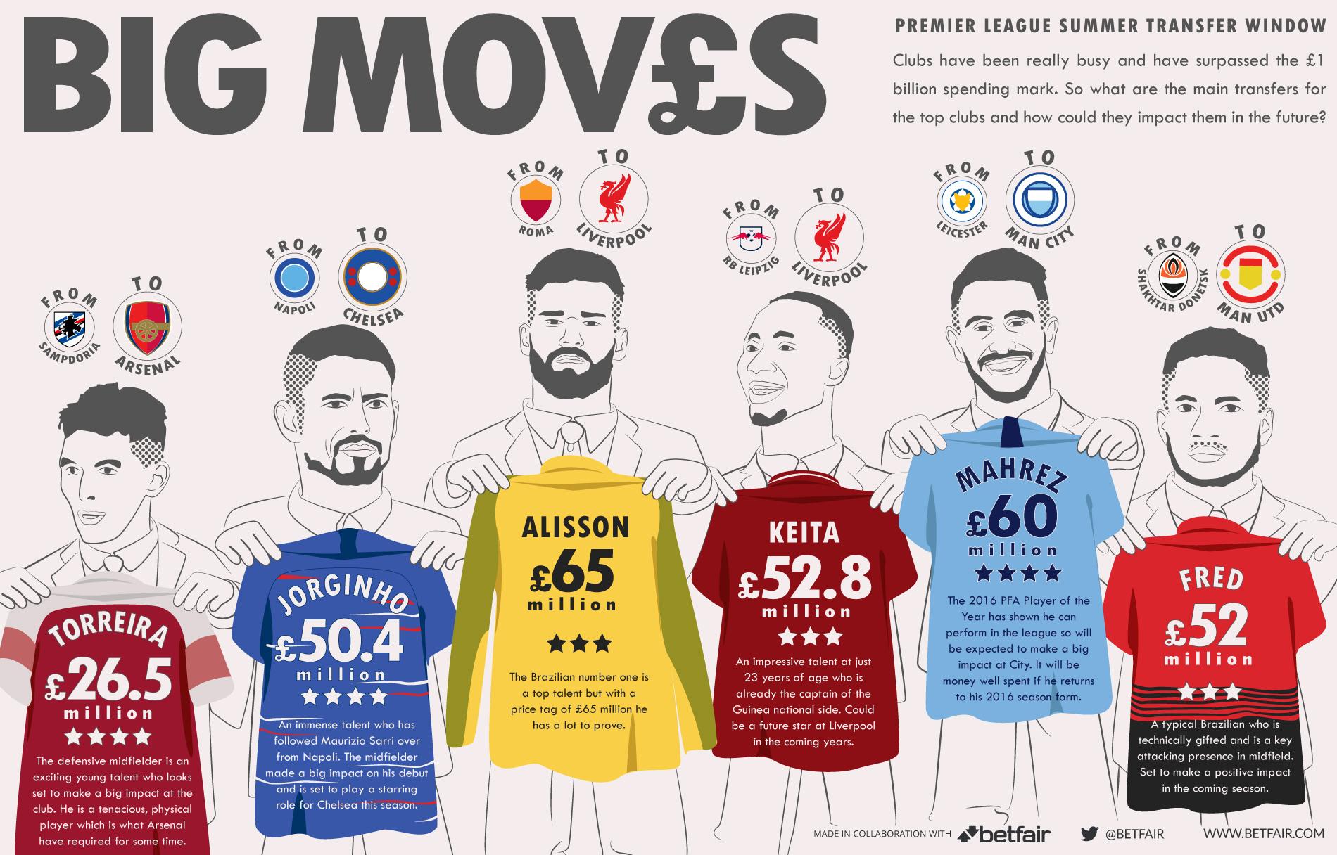 Infographic - Premier league summer transfers